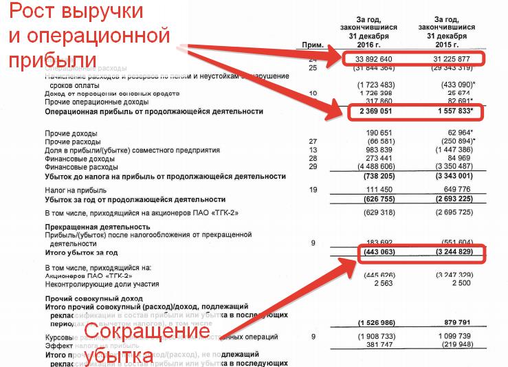 Отчет о прибылях и убытках ТГК-2 за 2016 год