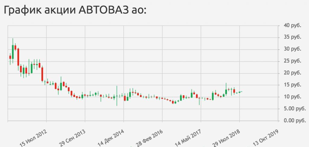 График акций Автоваз