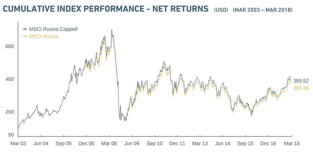 Динамика индекса MSCI Russia