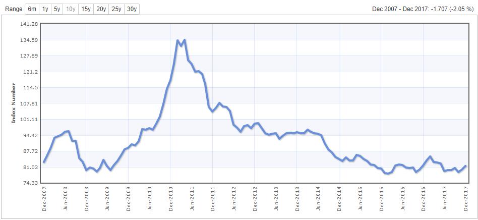 Индекс цен на сельхозпродукцию