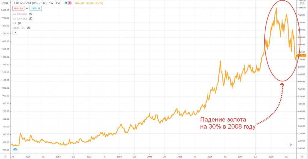 Падение золота на 30% в 2008 году