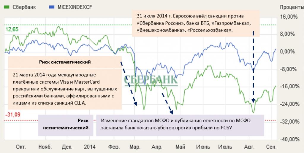 Падение котировок акций Сбербанка после введения санкций
