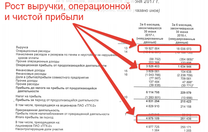 Отчет о прибылях и убытках ТГК-2 за первое полугодие 2017 года