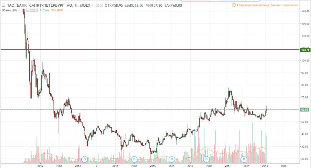 График акций Банка Санкт-Петербург