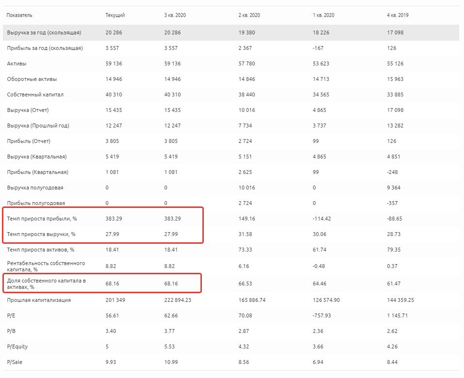 Финансовые показатели salesforce.com, inc.