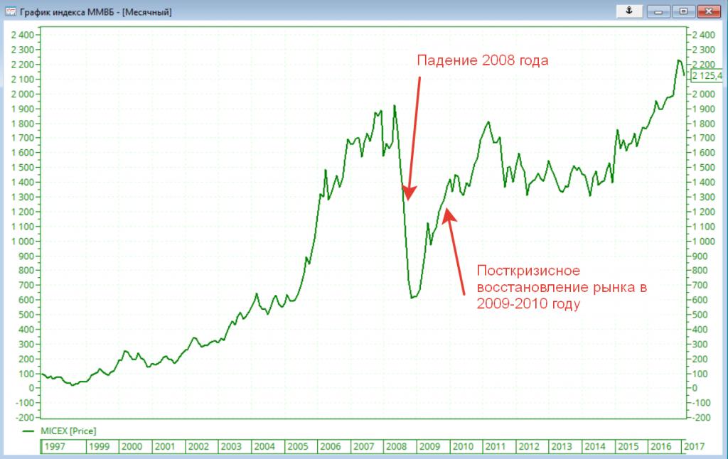 Кризис 2008 года (падение и восстановление)