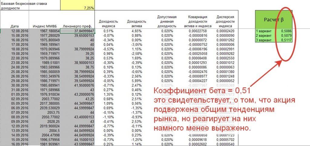 Расчет коэффициента бета по привилегированным акциям Ленэнерго