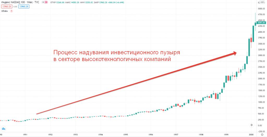 надувание инвестиционного пузыря