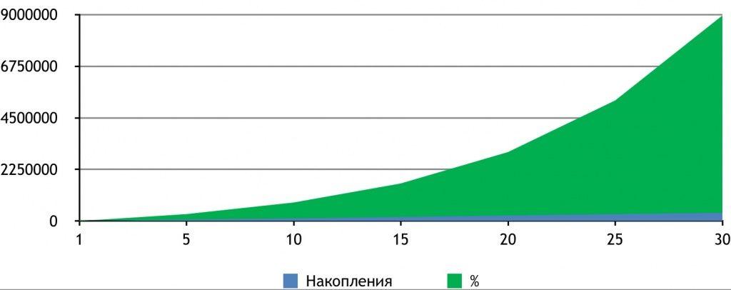 рост капитала