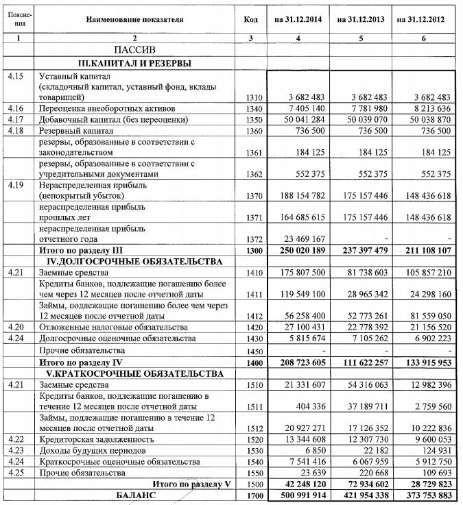 Финансовый анализ для инвестора fin plan org Пассивы баланса компании АЛРОСА