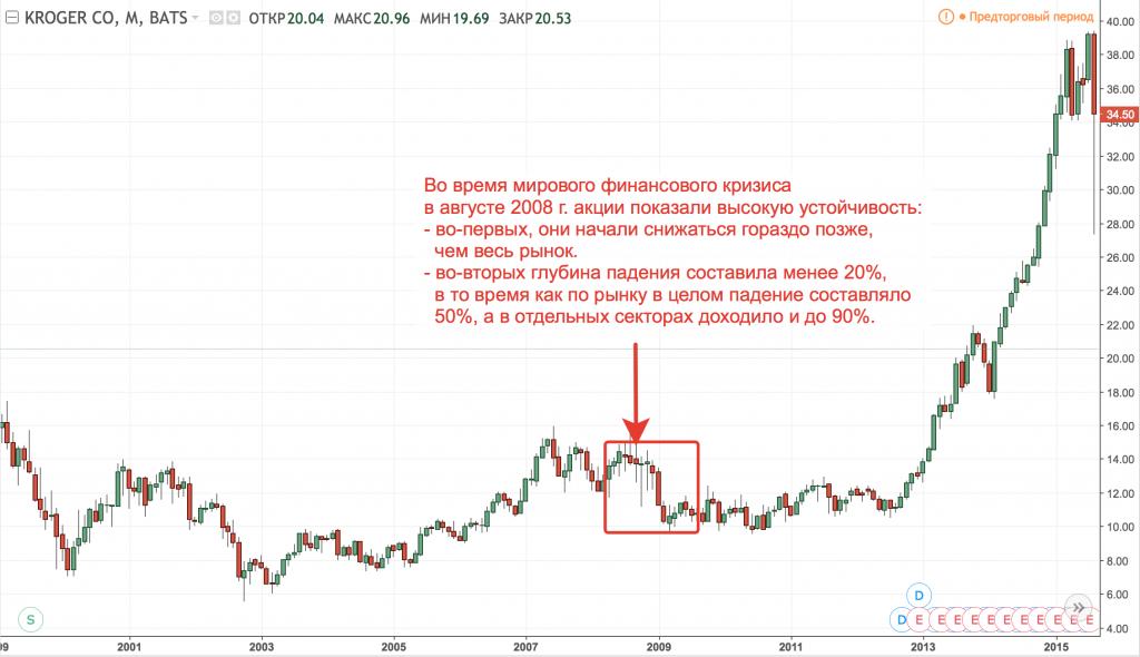 Динамика акций Kroger