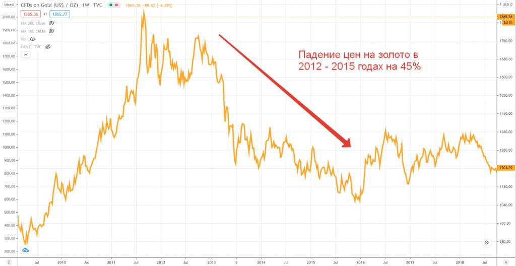 Падение цен на золото в 2012-2015 годах на 45%