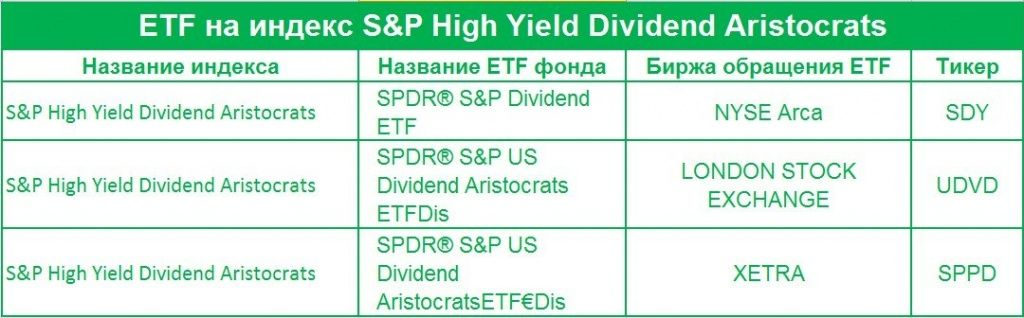 ETF на индекс S&P High Yield Dividend Aristocrats.jpg