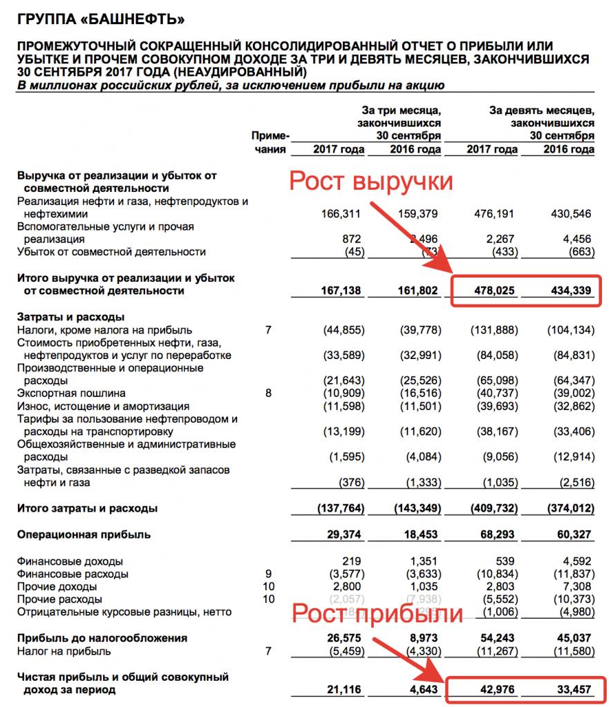 Отчетность Башнефти
