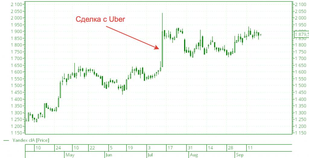 Рост акций Яндекса после сделки с Uber