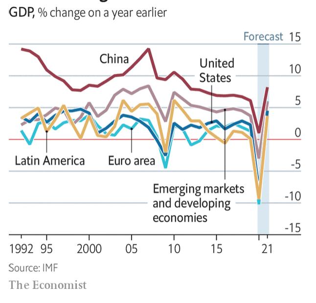 рогноз восстановления темпов роста ВВП по ключевым странам