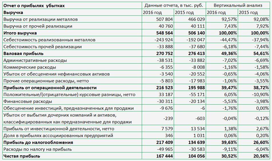 Пример вертикального анализа отчета о прибылях и убытках