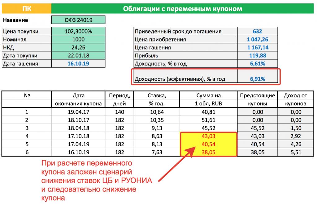 Расчет доходности ОФЗ-24019 с учетом изменения купона