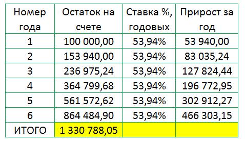 Расчет доходности методом подбора в экселе