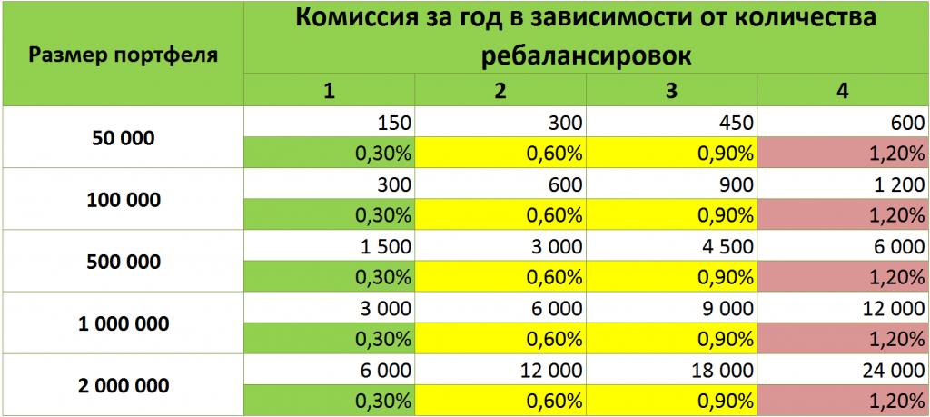 Стоимость брокерского обслуживания Тинькофф ТП Инвестор измен. с 03.02.2020.png