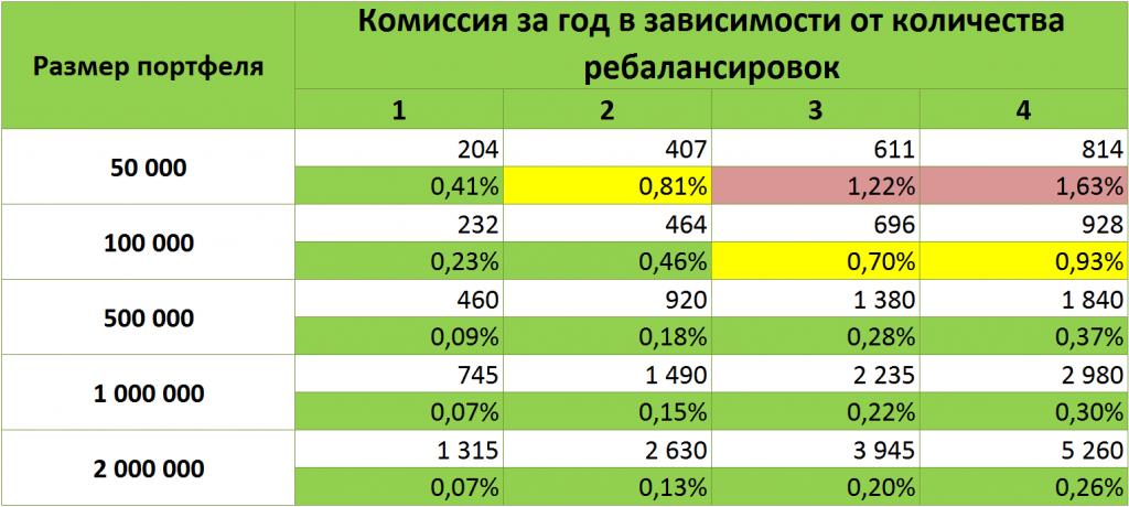 Стоимость брокерского обслуживания Открытие ТП Универсальный.png