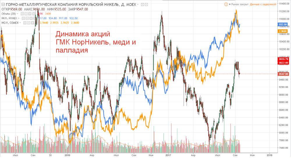 Зависимость акций ГМК Норникель и цен на металлы
