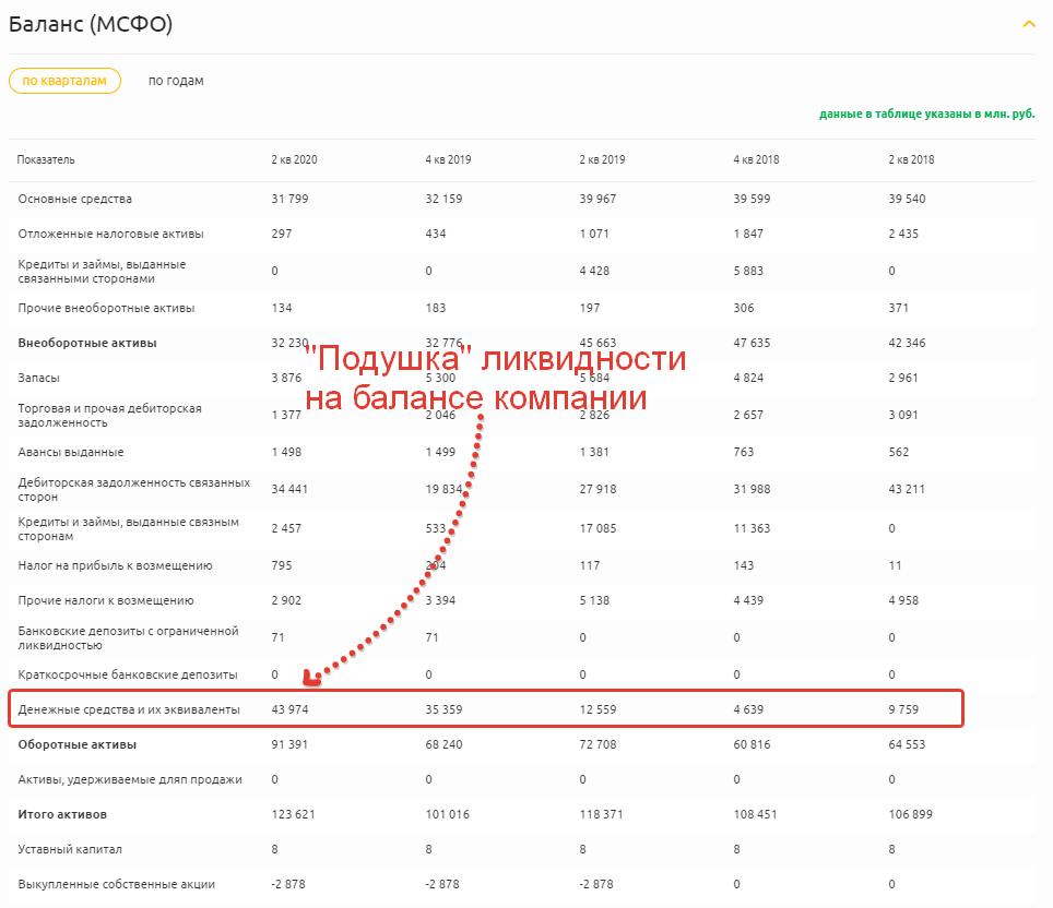 Финансовые показатели компании Распадская