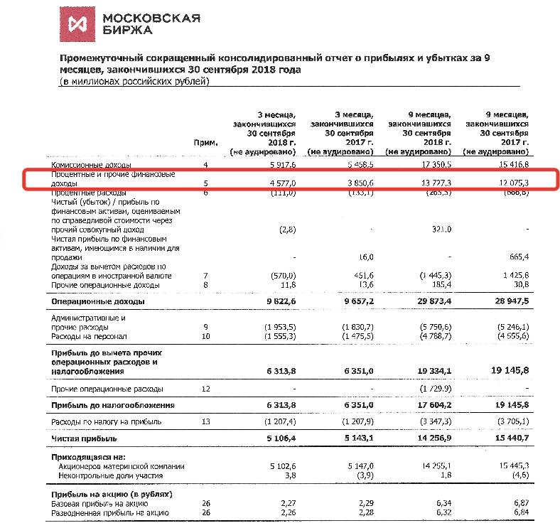 Московская биржа финансовый отчет