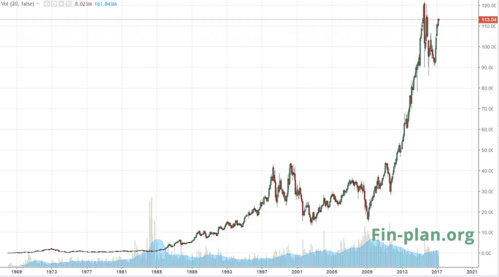 Рост акций компании Disney с 1968 года