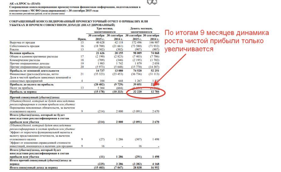 Отчетность Алроса за 9 месяцев 2021 года