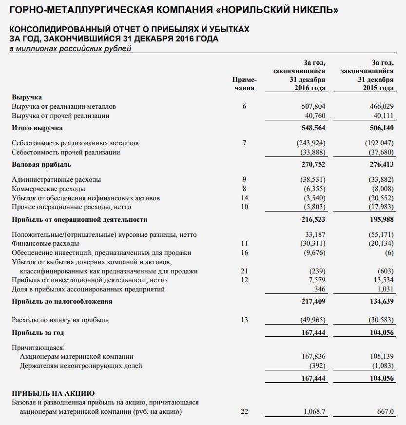 Отчет о прибылях и убытках по стандартам МСФО