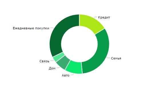 Диаграмма личных расходов