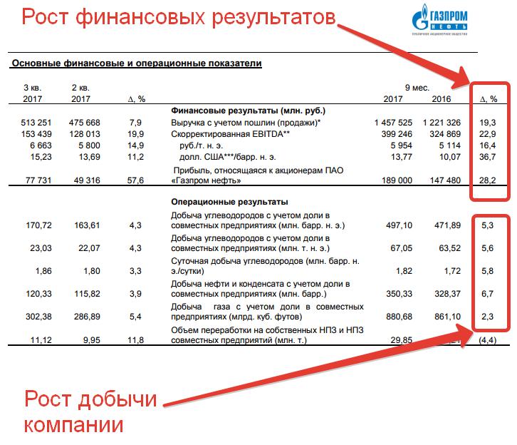 Отчетность Газпромнефть