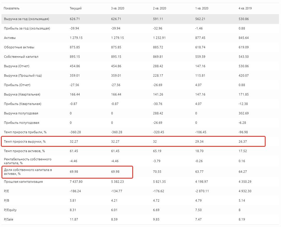 Финансовые показатели компании Axon Enterprise, Inc.