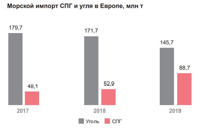 Морской импорт СПГ и угля в Европе