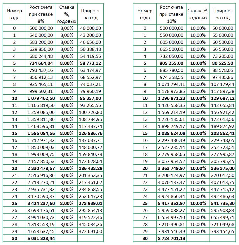 Сравнение динамики роста 2-х счетов