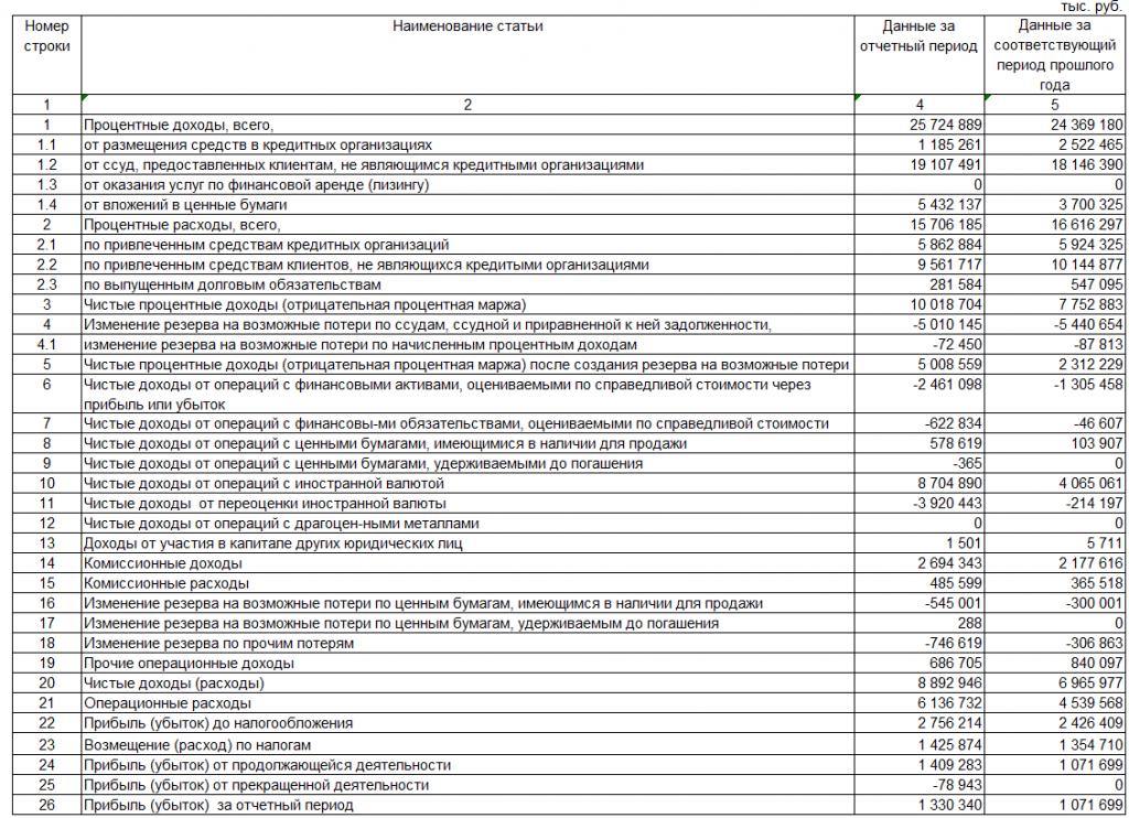 Финансовый анализ банка Отчет о прибылях и убытках банка Санкт Петербург