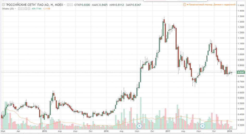 График акций Россети