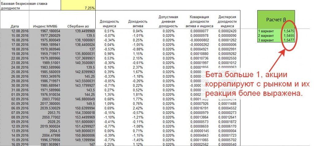 Расчет коэффициента бета по акциям Сбербанка