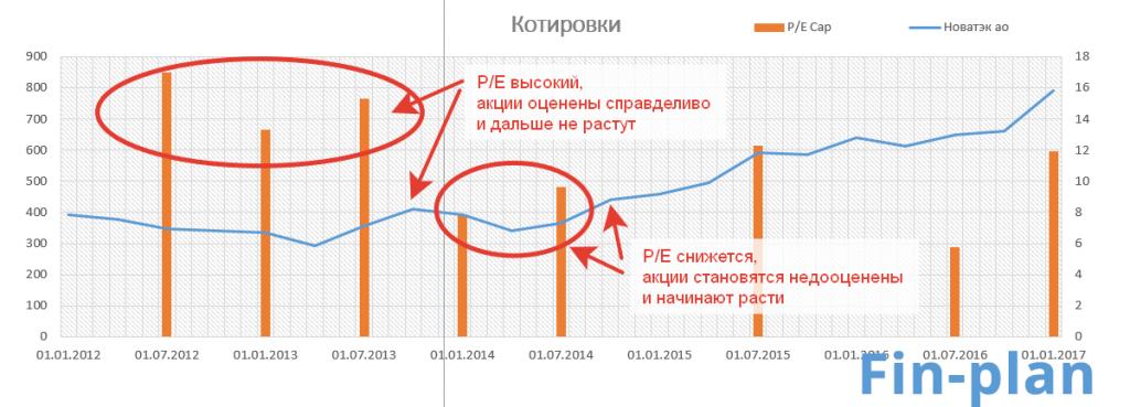 Динамика показателя P/E по компании Новатэк в сравнении с курсом акций