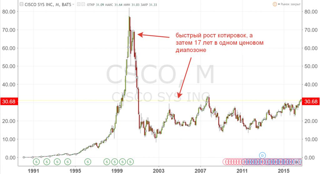 Динамика котировок акций Cisco