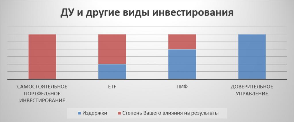 рейтинг компаний доверительное управление