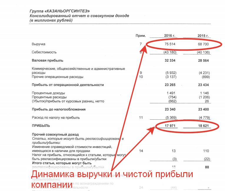 Результаты работы «Казаньоргсинтез» за 2016 год