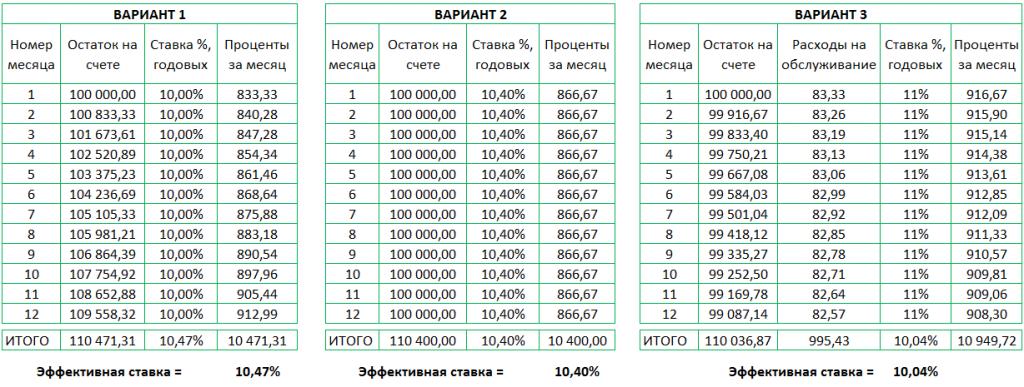 Сравнение вариантов депозитов