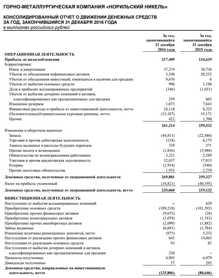 Анализ отчета о движении денежных средств fin plan org Отчет о движении денежных средств пример