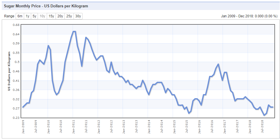 График цены на сахар