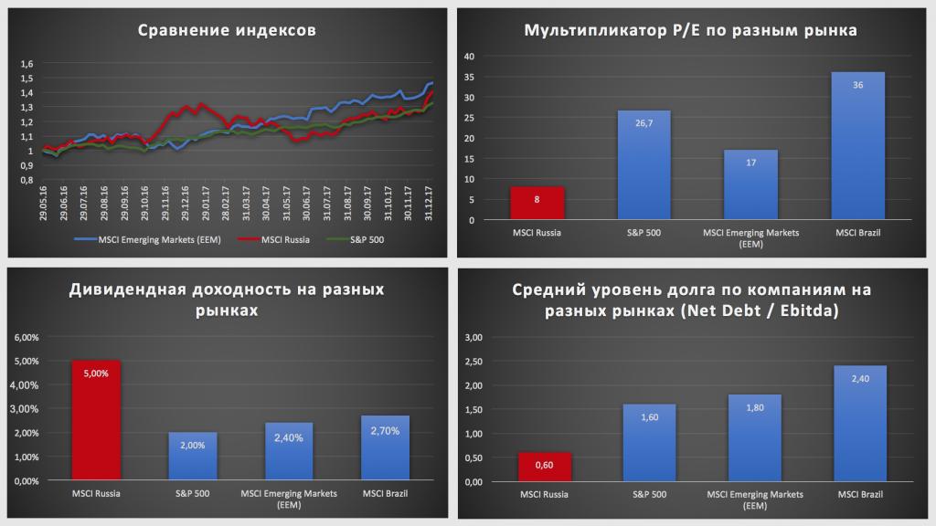 Ключевые показатели российского фондового рынка на 2018 год