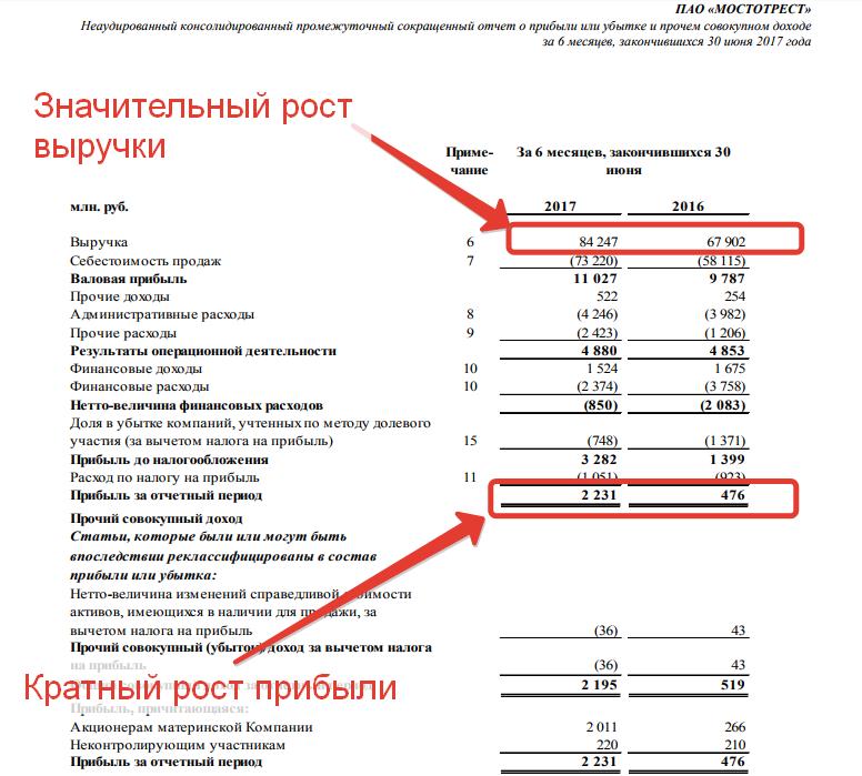 Отчетность Мостотрест