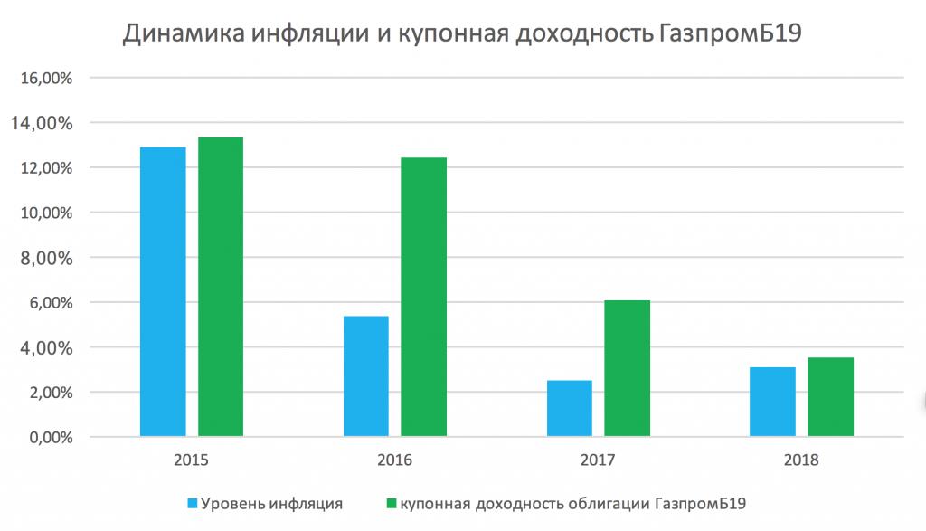 динамика инфляции и купонная доходность ГазпромБ19