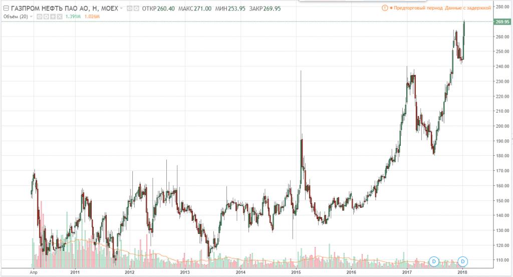 График акций Газпромнефть